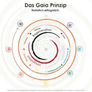 GAIA Spirale 2