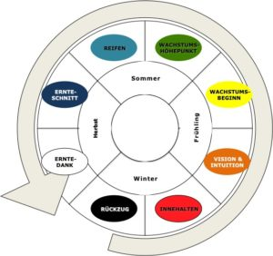 GAIA Prinzip Spirale