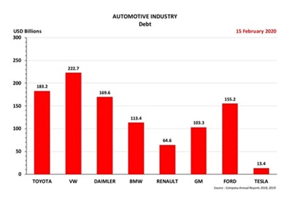 Schuldenstand Automobil Industrie